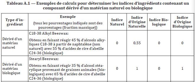 Exemples de calculs pour déterminer les indices d'ingrédients contenant un composant dérivé d'un matériau naturel ou biologique