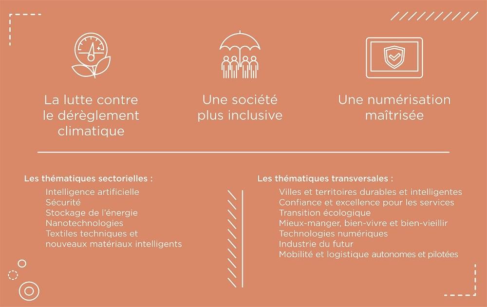 stratégie française de normalisation